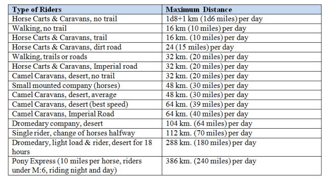 horse and camel travel distances per day n journeyman