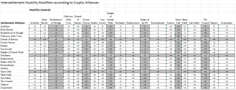 Matrix showing hostility between Cryptic Alliances for determining intersettlement hostility