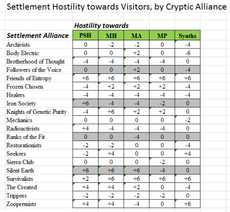 Table showing hostility by Cryptic Alliances towards the five species of characters.