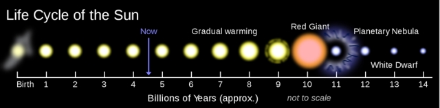 The life cycle of the sun, in 14 Aeons